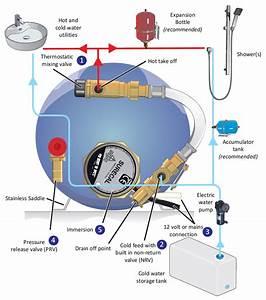 Surejust  U0026gt  Surecal 12v  240v Motorhome Water Heater