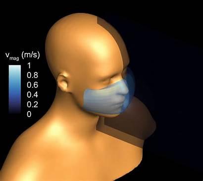 Fluid Dynamics Covid Droplets Mask Face Spread
