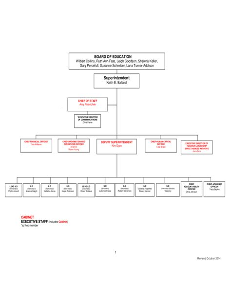 organizational chart tulsa public schools