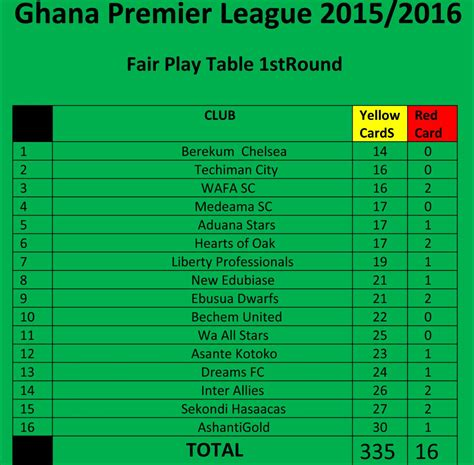 ghana premier league table defending chions ashgold are the most indiscipline side