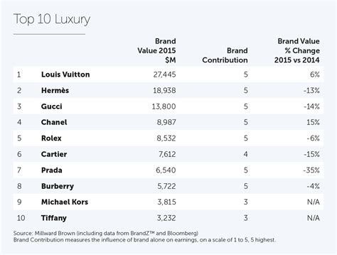 Louis Vuitton Most Valuable Global Luxury Brand For 10th