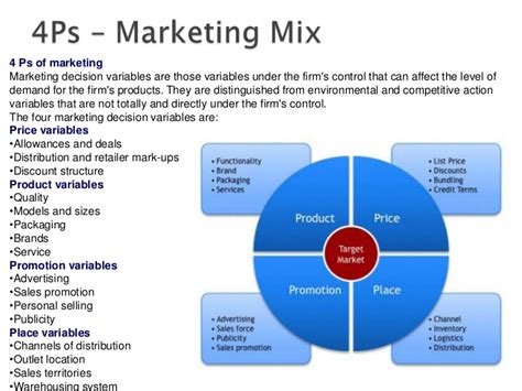 marketing mix 4ps example