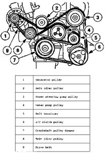 Solved Need Belt Diagram For Ford Escort With