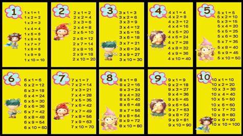 Multiplication Tables 1 To 10  Multiplication Songs For
