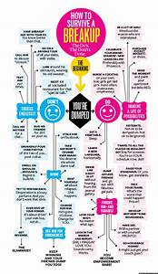 Break Up Recovery: The Flowchart | HuffPost