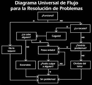 Diagrama De Soluci U00f3n De Problemas