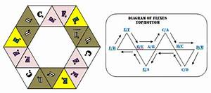 index of flexagons With hexahexaflexagon template