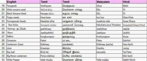 What Is The Meaning Of Resumed In Tamil by Dissertation Meaning In Tamil