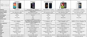 Comparatif Abonnement Mobile : top 5 tableau comparatif des smartphones android journal du geek ~ Medecine-chirurgie-esthetiques.com Avis de Voitures