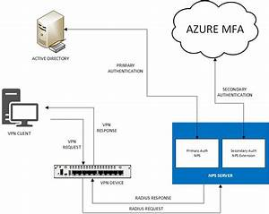 One Hour To Better Security  How To Leverage Azure Mfa To