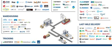 Stocked Up:150+ Companies Attacking The Supply Chain