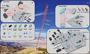 China teleports photon to SPACE | Daily Mail Online