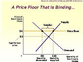 price floor   binding