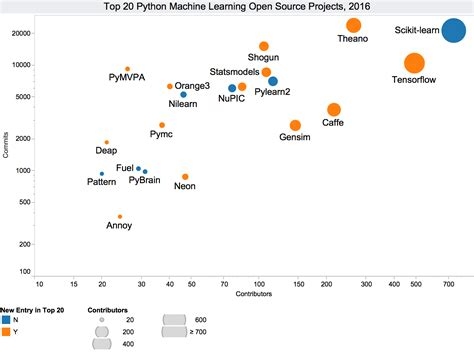 Top 20 Python Machine Learning Open Source Projects, Updated