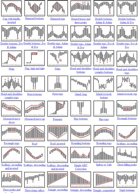 candlestick patterns cheat sheet poisk  google