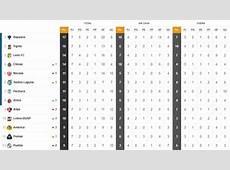 La Tabla General de la Liga MX previo a la jornada 8 AS