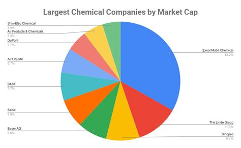 Top 10 Largest Chemical Companies in the World 2020, Top ...