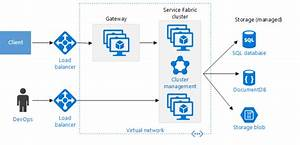 Modernizing A Monolithic Application Using Microservices