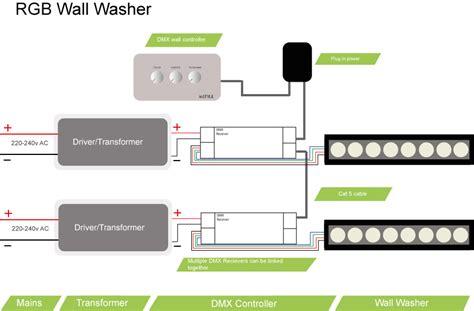 rgb led wall washer uk made high power instyle led