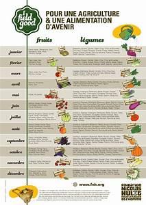 Fruits Legumes Saison : poster des fruits et l gumes de saison fondation pour la ~ Melissatoandfro.com Idées de Décoration
