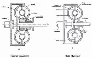 Differentiate Between Fluid Flywheel And Torque Converter