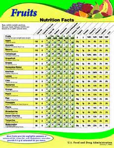 Fruit and Vegetable Calorie Chart