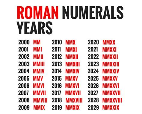 romans catalog phone number numerals chart from teachersparadise number numerals 2001 gallery