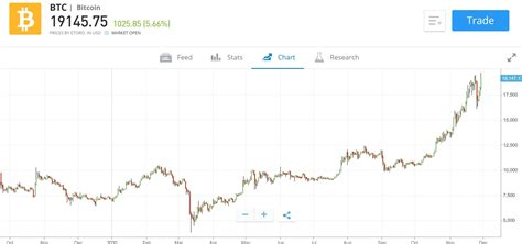 I know from personal experience. Best Bitcoin Trading Platform UK - Cheapest Platform Revealed