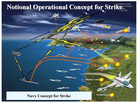 Concept Of Operations Template Navy by Operational View Howlingpixel