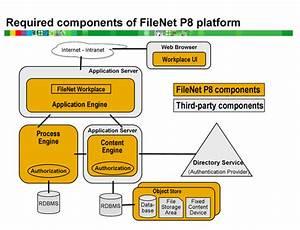 Ibm Filenet  Architecture Of Ibm Filenet 4 5 1