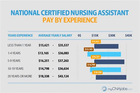 how to become travel travel nursing salary hourly 442 | personal care assistant salary caregiver hha cna pay mycnajobs download