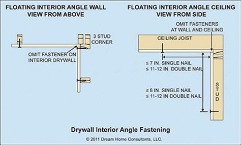 drywall gypsum board interior application home owners