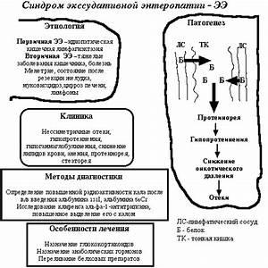 Лекарства для печени и воспалении поджелудочной железы