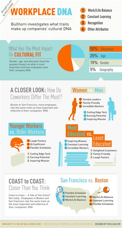 workplace dna infographic infographic list