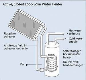 Temperate Climate Permaculture: Solar Water Heaters