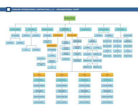 company organizational chart 8 best images of company organizational flow chart organizational flow chart template company