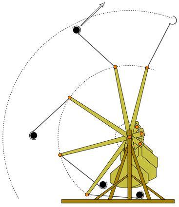 Physics Explanation Kate The Catapult