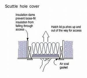 How To Insulate Attic Hatch With Cellulose Insulation