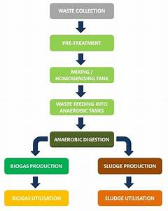 Technology And Process Flow Diagram On Pinterest