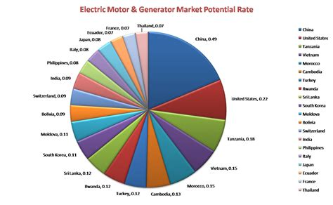 Electric Motor Market world electric motor and generator market to grow 2 7