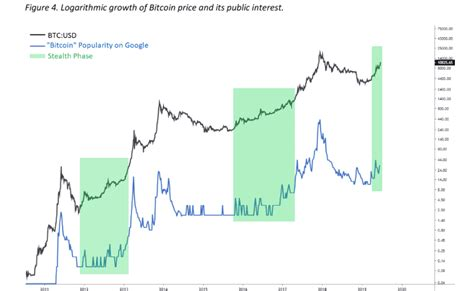 However, bitcoin gambling is a special case since it's a very niche market—allowing you to earn now that you have 15 ways to start making money with bitcoin in 2021 in your arsenal, why not give. Bitcoin Price 'FOMO' Will Start Above $20K, New Research Suggests - Coiner Blog