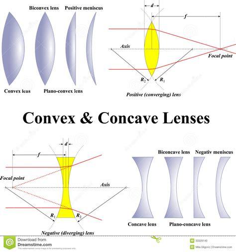 Concave Lens Diagram Concave Lens Diagram Worksheet Wire Diagrams