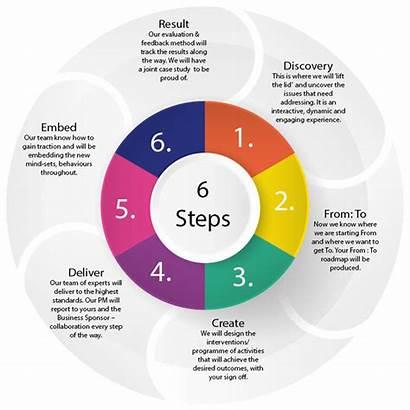 Methodology Steps Step