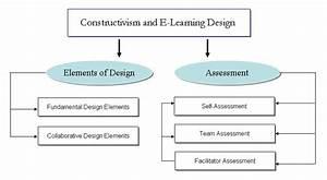 Constructivism Elements  U0026 E