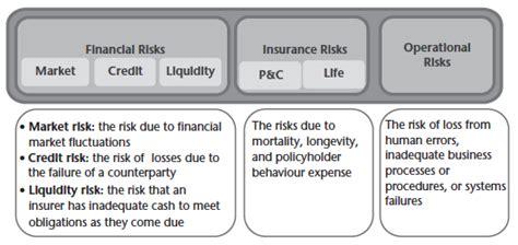 economics regulation  systemic risk  insurance
