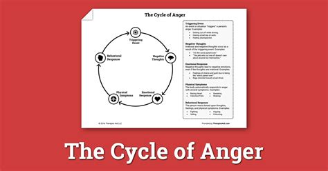 cycle  anger worksheet therapist aid
