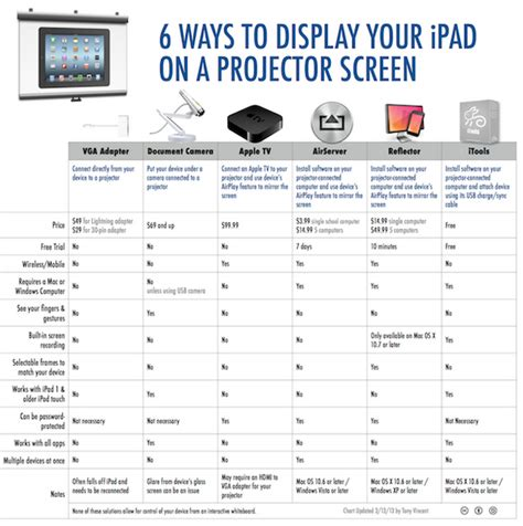 how to hook up your iphone to your tv can you hook up your iphone to a projector