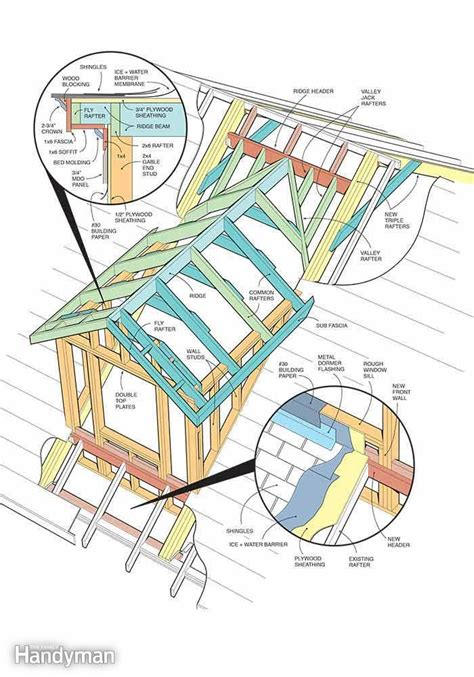 Roof Dormer Plans by How To Frame A Gabled Dormer The Family Handyman