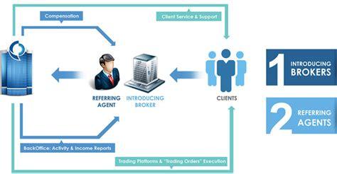 broker to broker trade introducing brokers amana capital