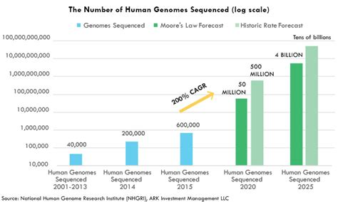illumina sequencing price illumina is the bedrock of the genomic revolution ark